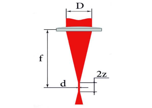 Фокусное расстояние линзы лазерного станка